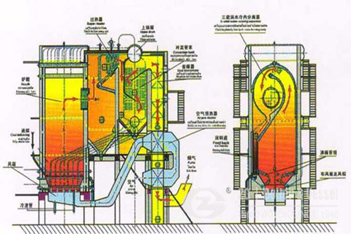 75t CFB Boiler for India Cotton  image