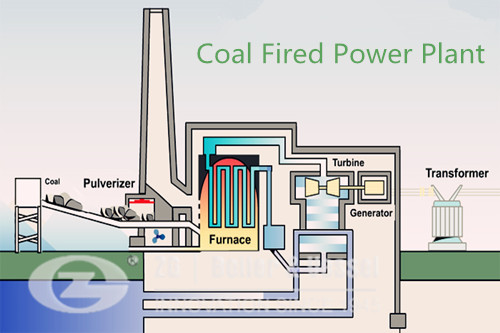Coal fired power plant system sa image