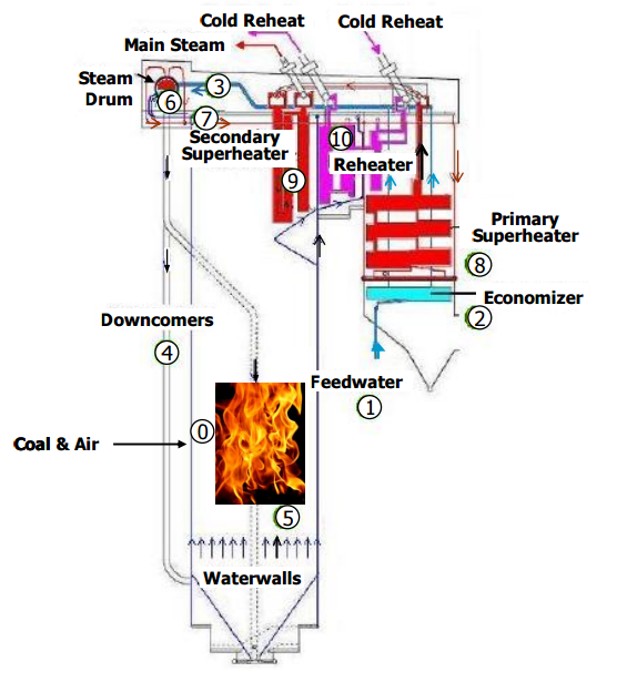 how a coal boiler working.png