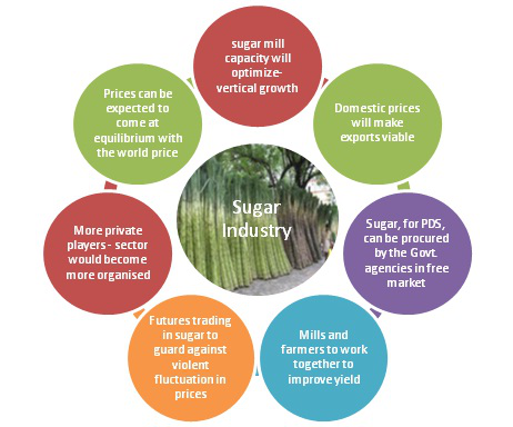Sugar Industry growing fast in Thailand.png